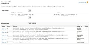 Assignment rules in Salesforce
