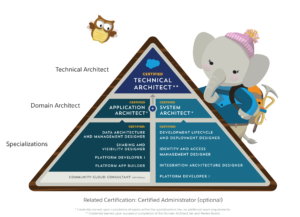 Salesforce Architect Journey