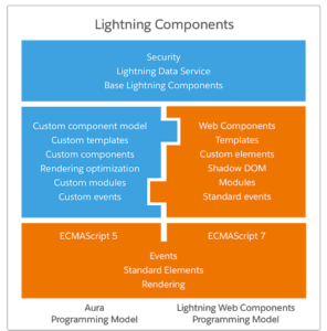 Lightning Web Components(LWC) Development Stack