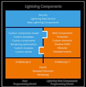 Lightning Web Components(LWC) Development Stack