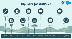 Salesforce Winter 21 Release Date Key Dates