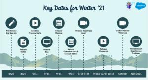 Salesforce Winter 21 Release Date Key Dates